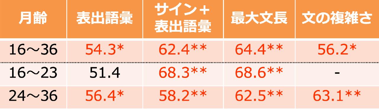 日本語マッカーサー言語発達質問紙 「語と文法」