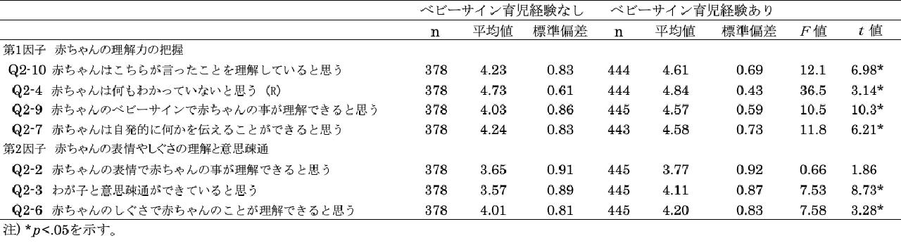 ベビーサイン育児経験による子どもとの関係性の比較